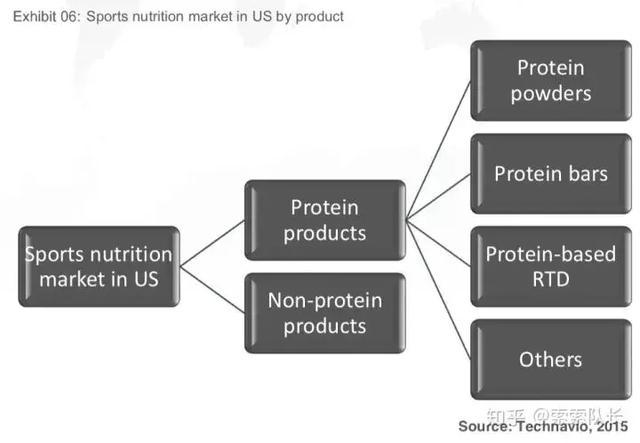 索队聊补剂:史上最全的蛋白粉解析手册,真伪、效果、购买……