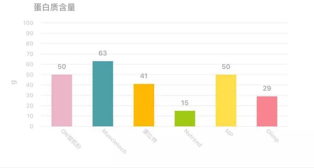 增肌必备干货:六大品牌增肌粉实用测评