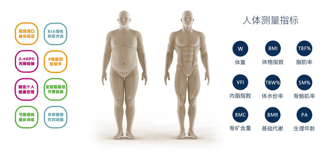 jesloo人体成分分析仪技术与测量指标